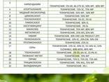 Пестициды на экспорт - фото 7